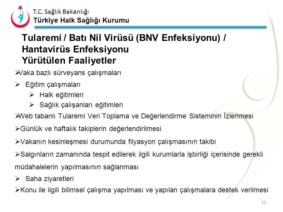 Tularemi / Batı Nil Virüsü (BNV Enfeksiyonu) / Hantavirüs Enfeksiyonu Yürütülen Faaliyetler