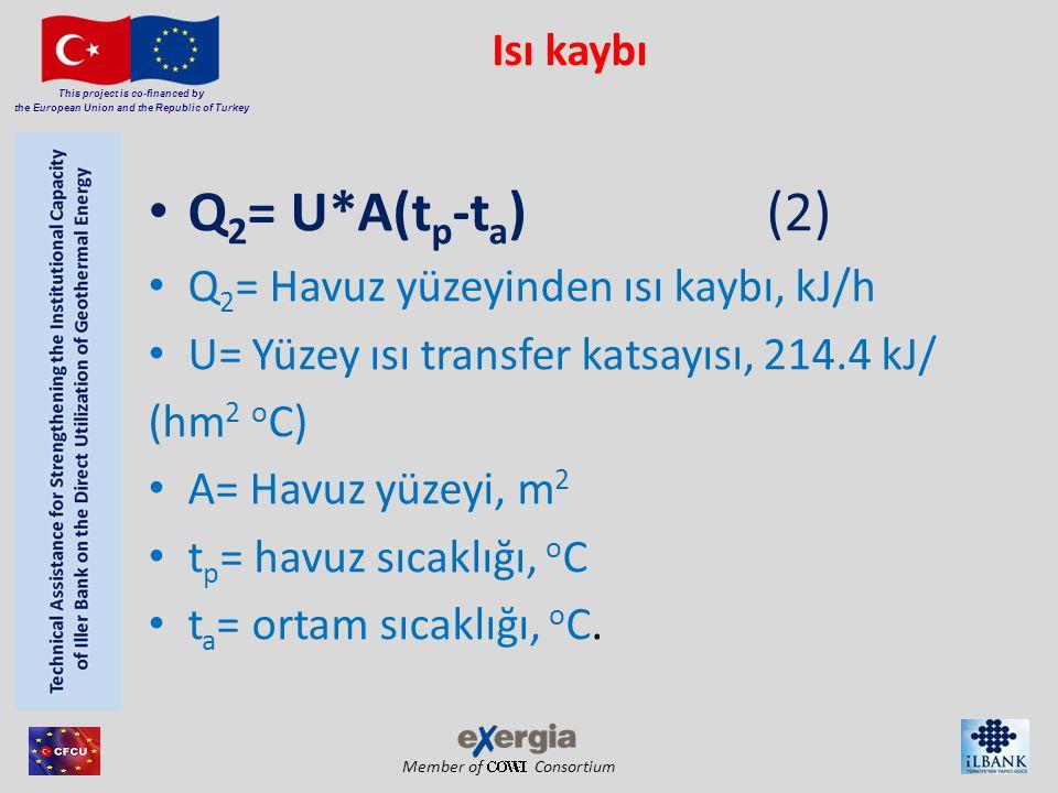 Q2= U*A(tp-ta) (2) Isı kaybı Q2= Havuz yüzeyinden ısı kaybı, kJ/h