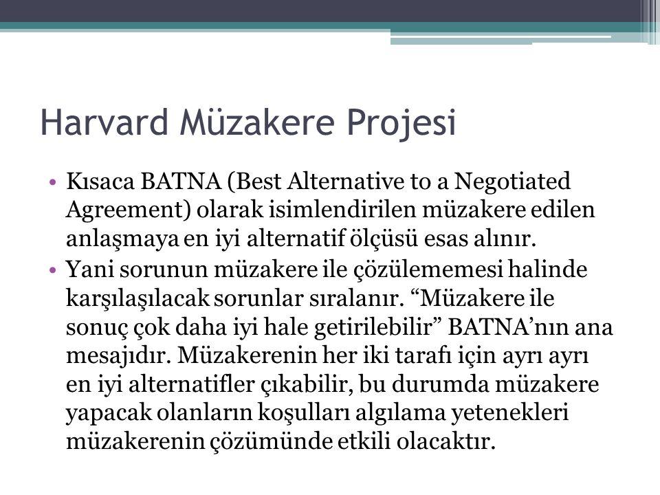 Harvard Müzakere Projesi