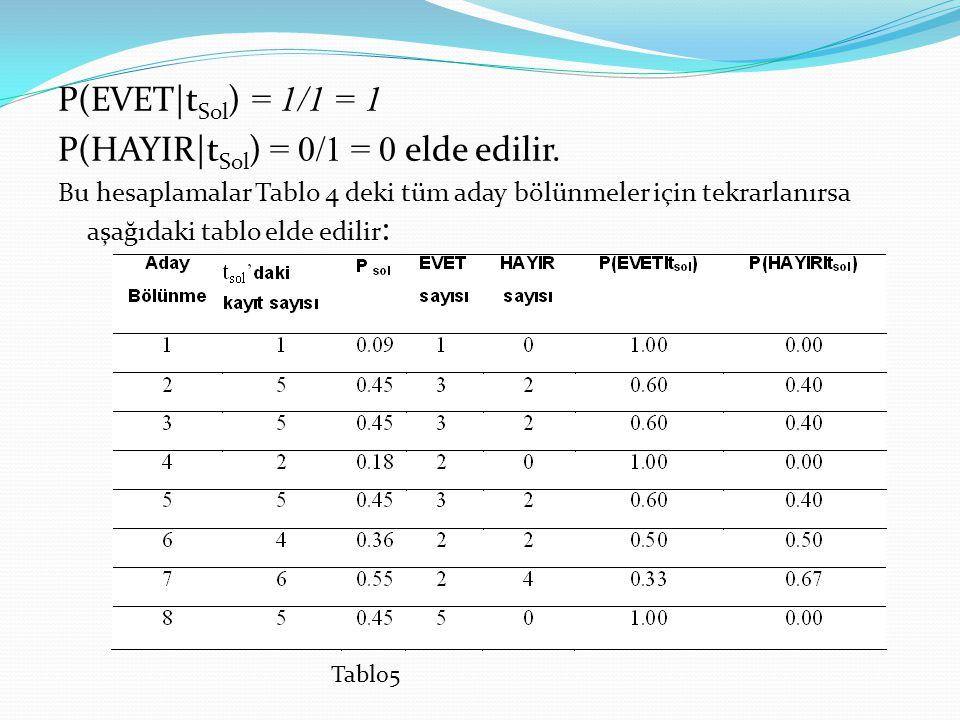P(HAYIR|tSol) = 0/1 = 0 elde edilir.