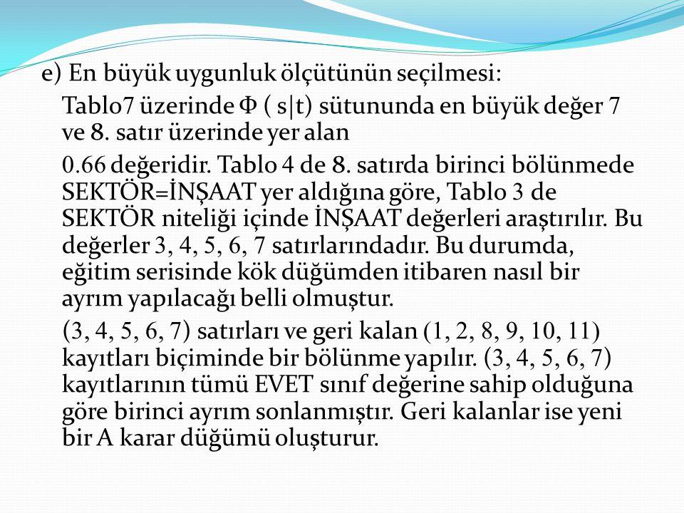 e) En büyük uygunluk ölçütünün seçilmesi: Tablo7 üzerinde Ф ( s|t) sütununda en büyük değer 7 ve 8.