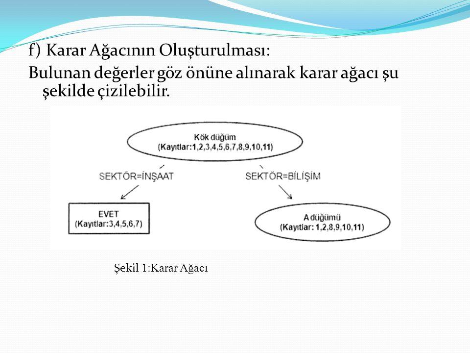 f) Karar Ağacının Oluşturulması: Bulunan değerler göz önüne alınarak karar ağacı şu şekilde çizilebilir.