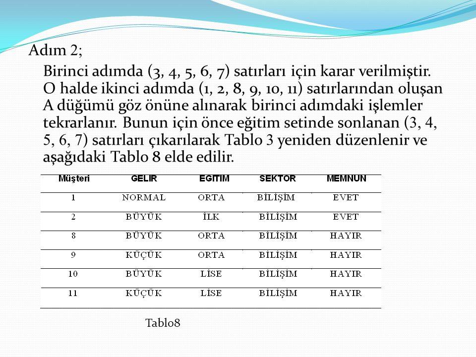 Adım 2; Birinci adımda (3, 4, 5, 6, 7) satırları için karar verilmiştir. O halde ikinci adımda (1, 2, 8, 9, 10, 11) satırlarından oluşan A düğümü göz önüne alınarak birinci adımdaki işlemler tekrarlanır. Bunun için önce eğitim setinde sonlanan (3, 4, 5, 6, 7) satırları çıkarılarak Tablo 3 yeniden düzenlenir ve aşağıdaki Tablo 8 elde edilir.