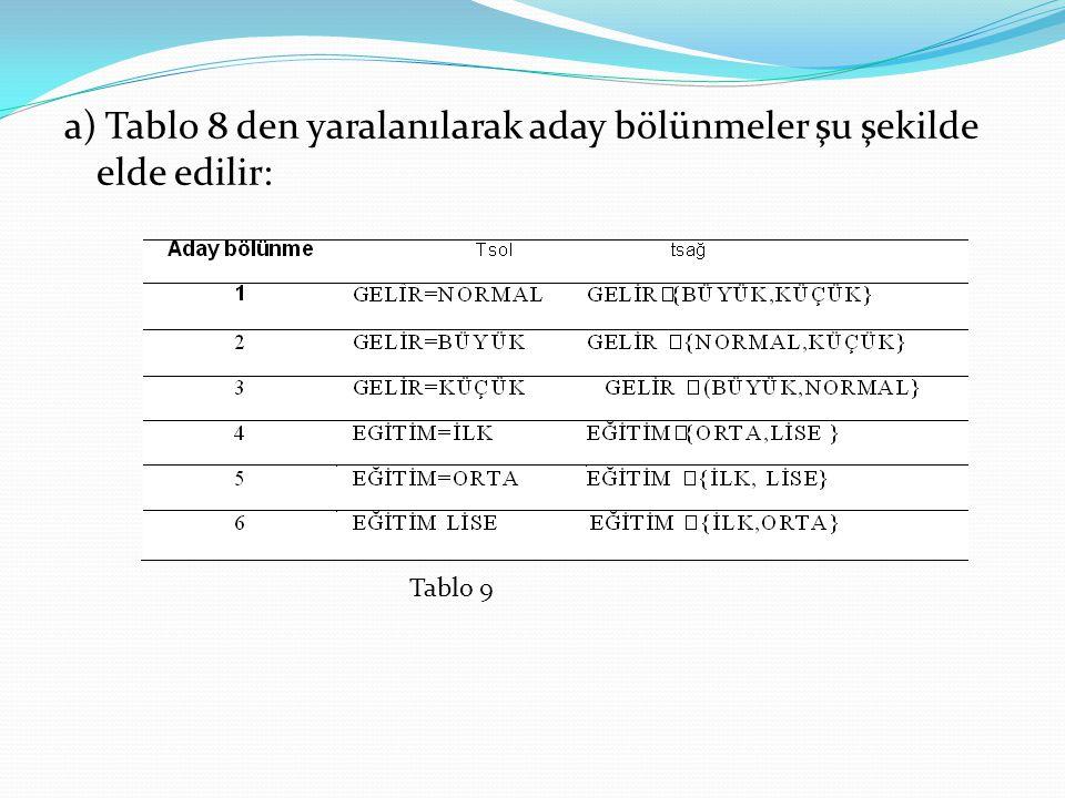 a) Tablo 8 den yaralanılarak aday bölünmeler şu şekilde elde edilir:
