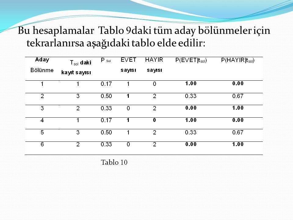 Bu hesaplamalar Tablo 9daki tüm aday bölünmeler için tekrarlanırsa aşağıdaki tablo elde edilir: