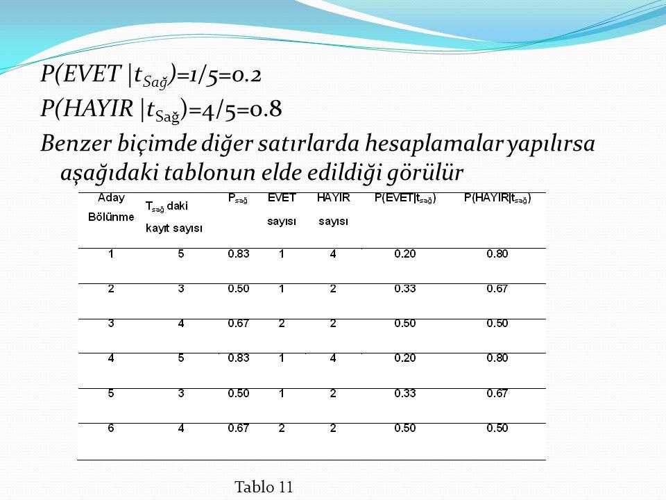 P(EVET |tSağ)=1/5=0. 2 P(HAYIR |tSağ)=4/5=0