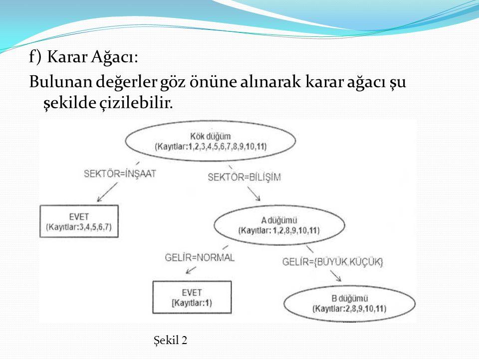 f) Karar Ağacı: Bulunan değerler göz önüne alınarak karar ağacı şu şekilde çizilebilir.