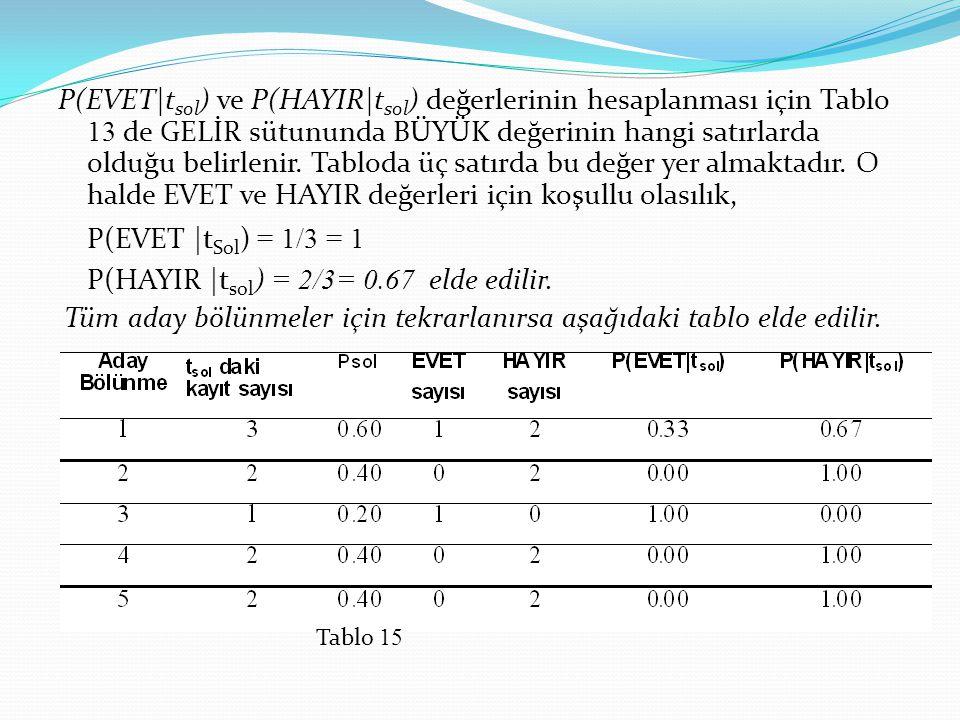 P(EVET|tsol) ve P(HAYIR|tsol) değerlerinin hesaplanması için Tablo 13 de GELİR sütununda BÜYÜK değerinin hangi satırlarda olduğu belirlenir. Tabloda üç satırda bu değer yer almaktadır. O halde EVET ve HAYIR değerleri için koşullu olasılık,