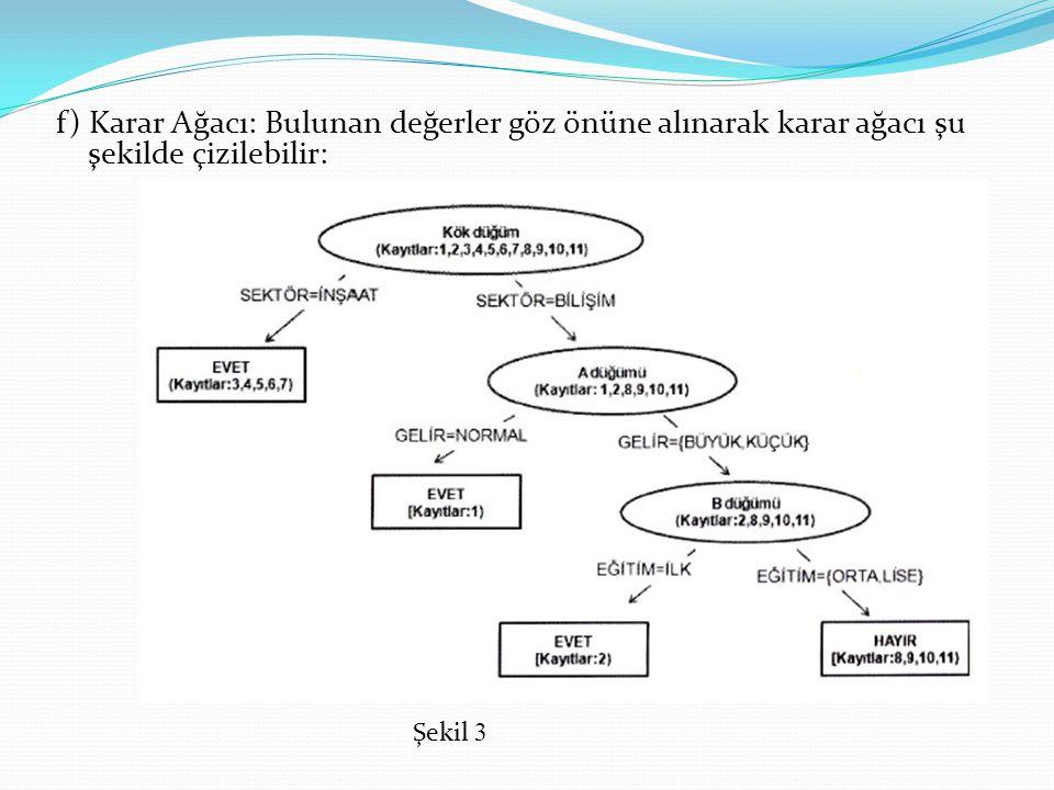 f) Karar Ağacı: Bulunan değerler göz önüne alınarak karar ağacı şu şekilde çizilebilir: