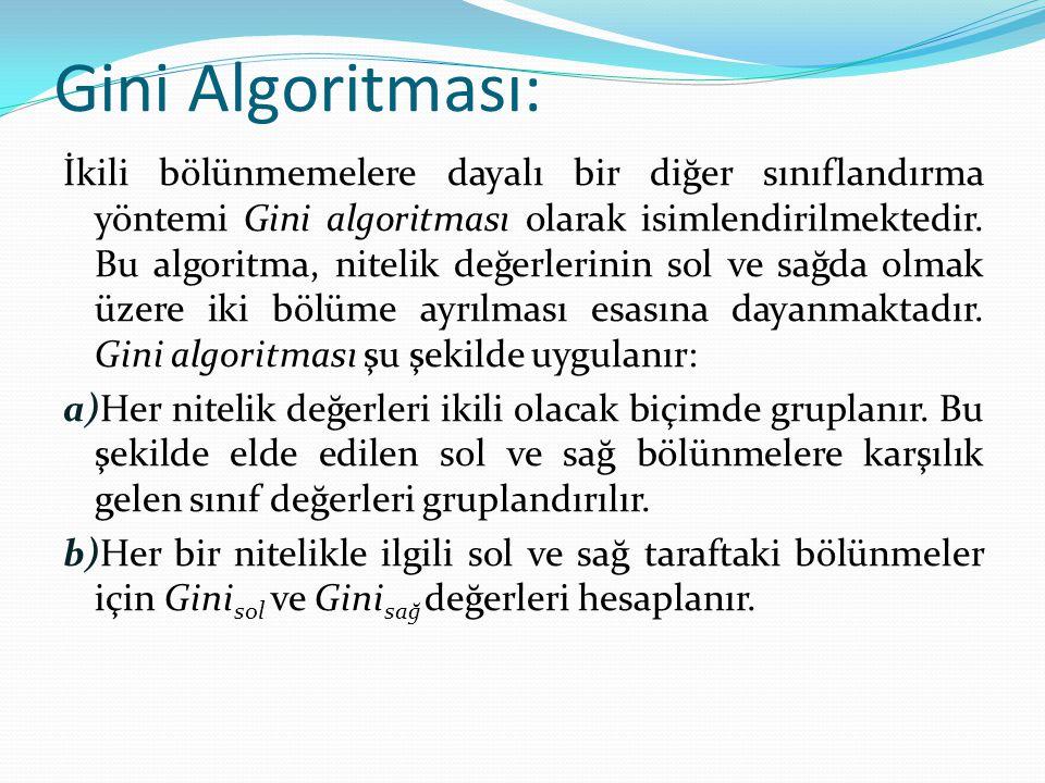 Gini Algoritması: