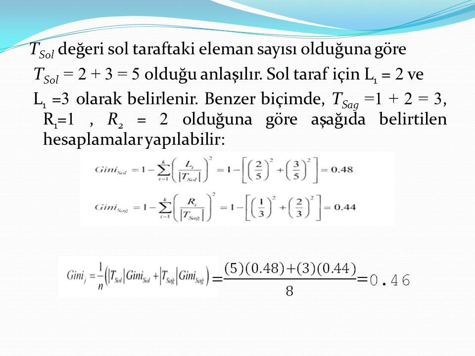 TSol değeri sol taraftaki eleman sayısı olduğuna göre TSol = 2 + 3 = 5 olduğu anlaşılır.