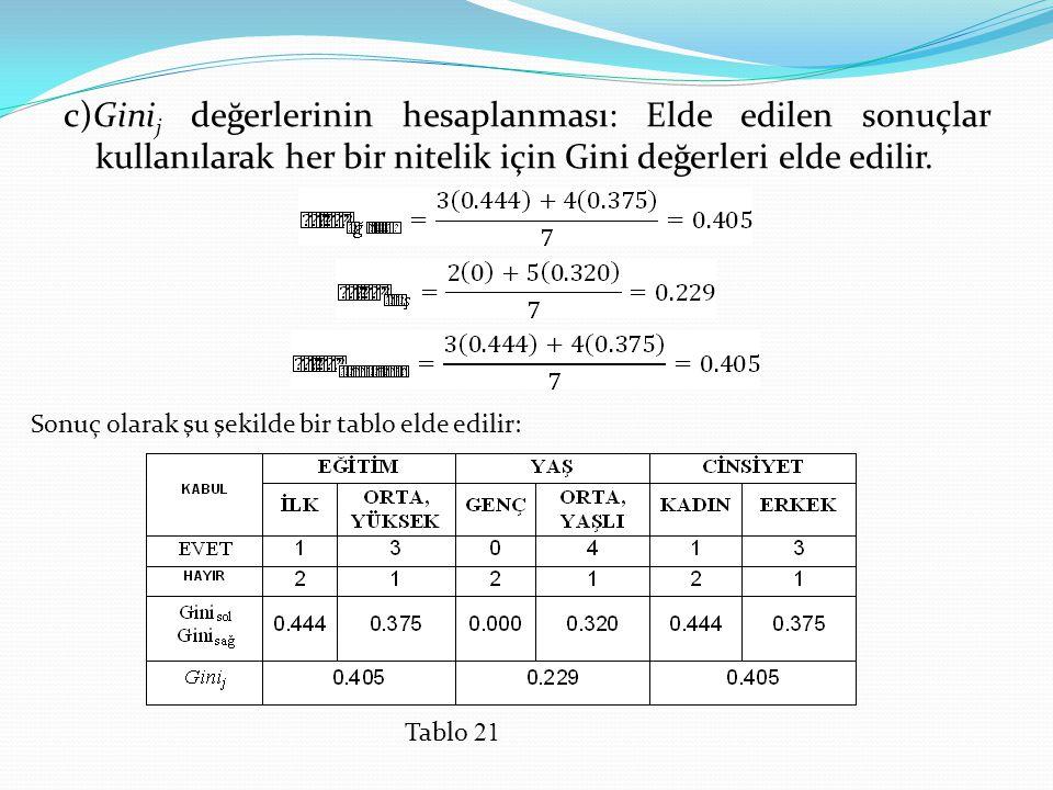 c)Ginij değerlerinin hesaplanması: Elde edilen sonuçlar kullanılarak her bir nitelik için Gini değerleri elde edilir.