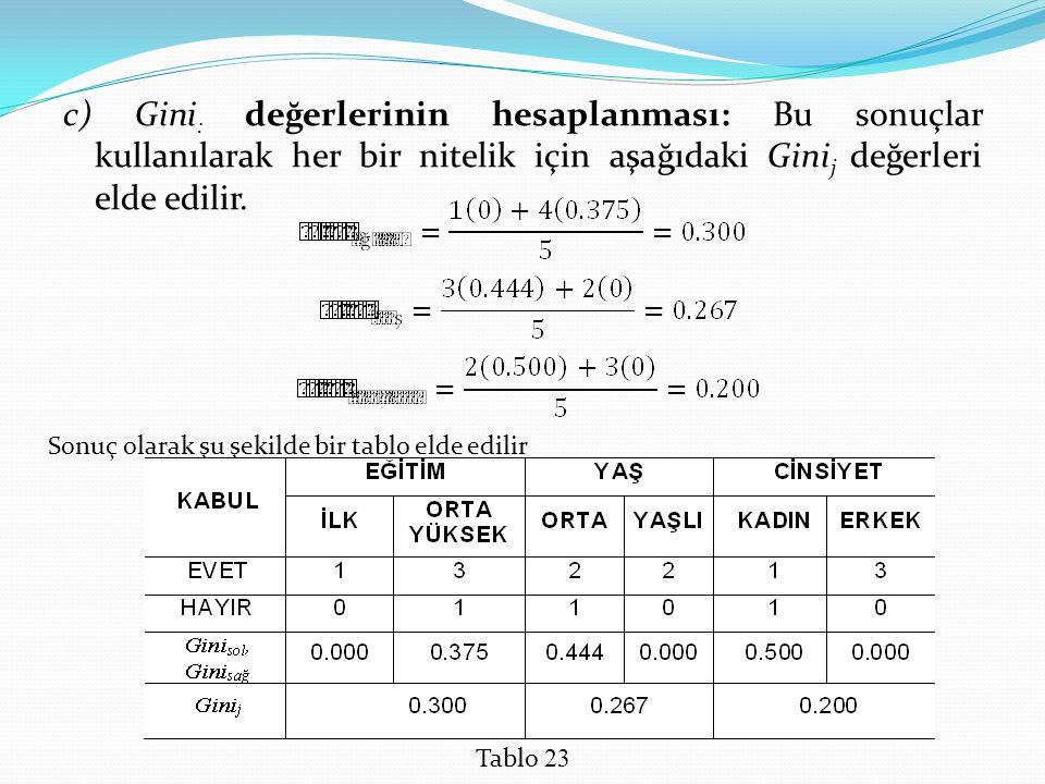 c) Gini: değerlerinin hesaplanması: Bu sonuçlar kullanılarak her bir nitelik için aşağıdaki Ginij değerleri elde edilir.