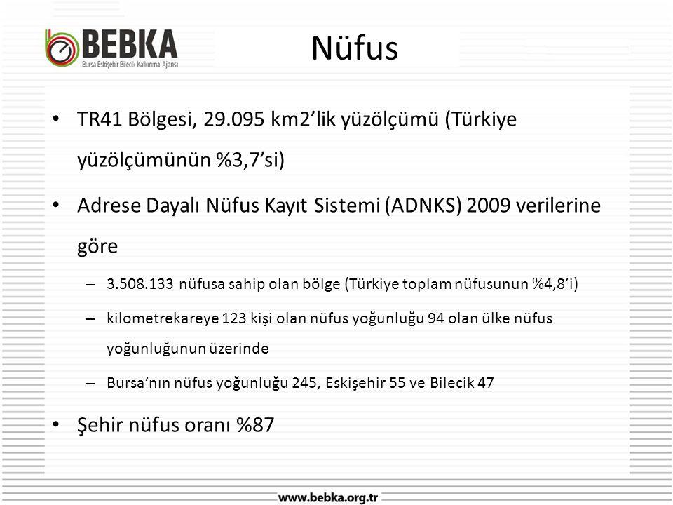 Nüfus TR41 Bölgesi, 29.095 km2'lik yüzölçümü (Türkiye yüzölçümünün %3,7'si) Adrese Dayalı Nüfus Kayıt Sistemi (ADNKS) 2009 verilerine göre.