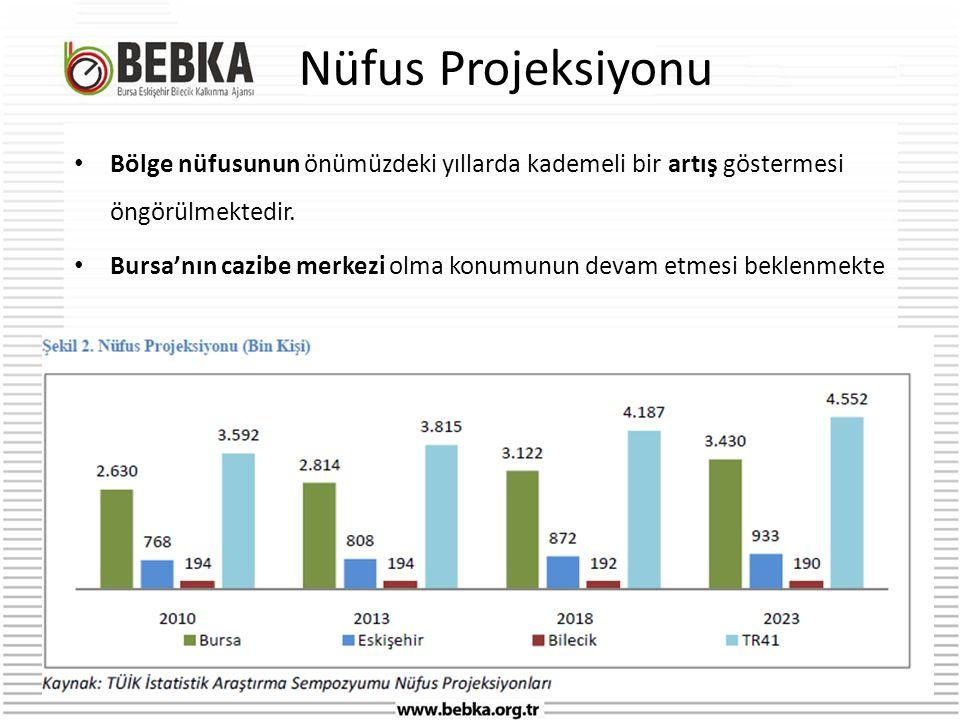 Nüfus Projeksiyonu Bölge nüfusunun önümüzdeki yıllarda kademeli bir artış göstermesi öngörülmektedir.