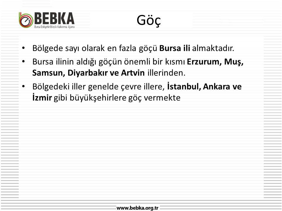Göç Bölgede sayı olarak en fazla göçü Bursa ili almaktadır.