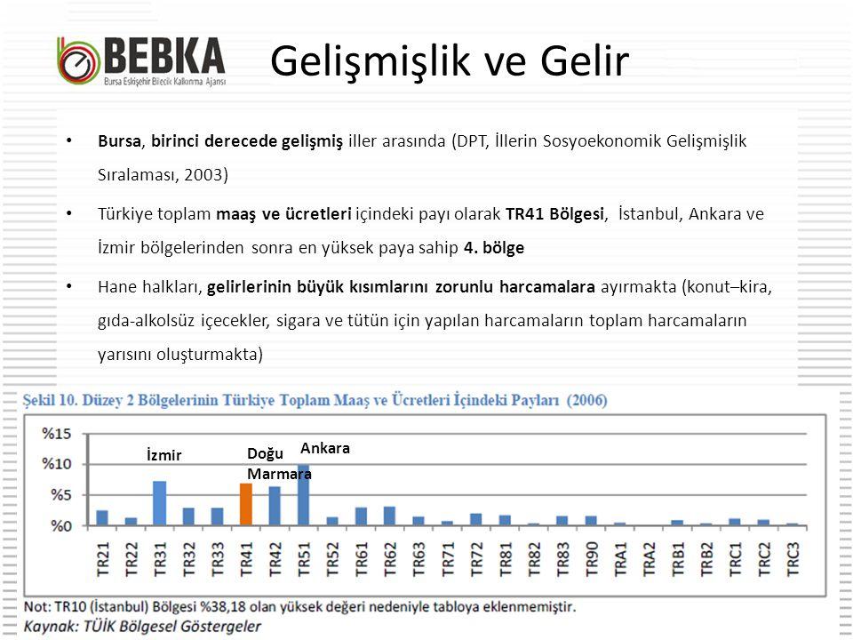 Gelişmişlik ve Gelir Bursa, birinci derecede gelişmiş iller arasında (DPT, İllerin Sosyoekonomik Gelişmişlik Sıralaması, 2003)
