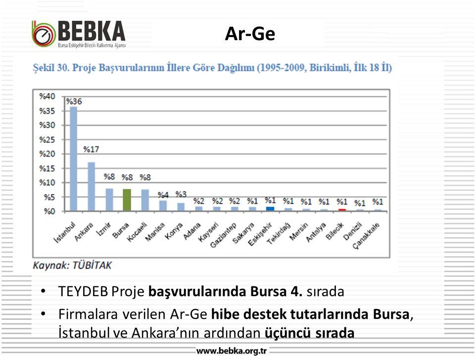 Ar-Ge TEYDEB Proje başvurularında Bursa 4. sırada