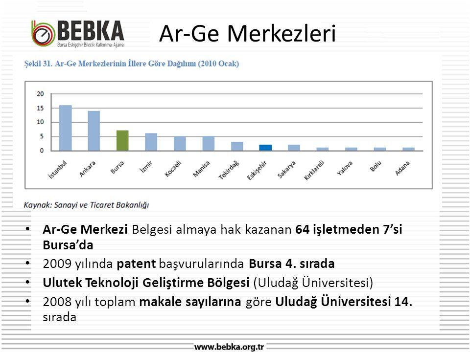 Ar-Ge Merkezleri Ar-Ge Merkezi Belgesi almaya hak kazanan 64 işletmeden 7'si Bursa'da. 2009 yılında patent başvurularında Bursa 4. sırada.