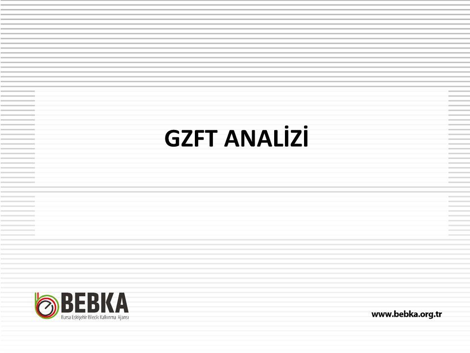 GZFT ANALİZİ
