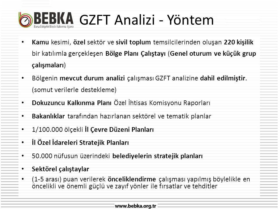 GZFT Analizi - Yöntem