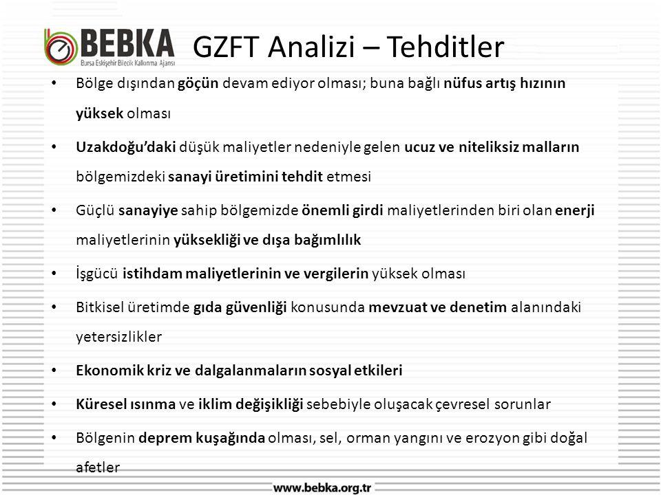 GZFT Analizi – Tehditler