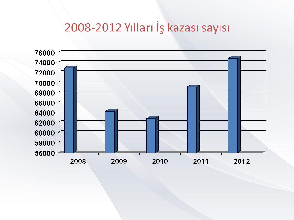 2008-2012 Yılları İş kazası sayısı
