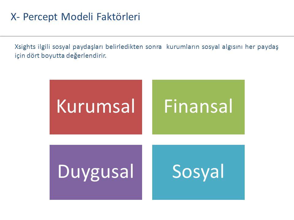 Kurumsal Finansal Duygusal Sosyal X- Percept Modeli Faktörleri