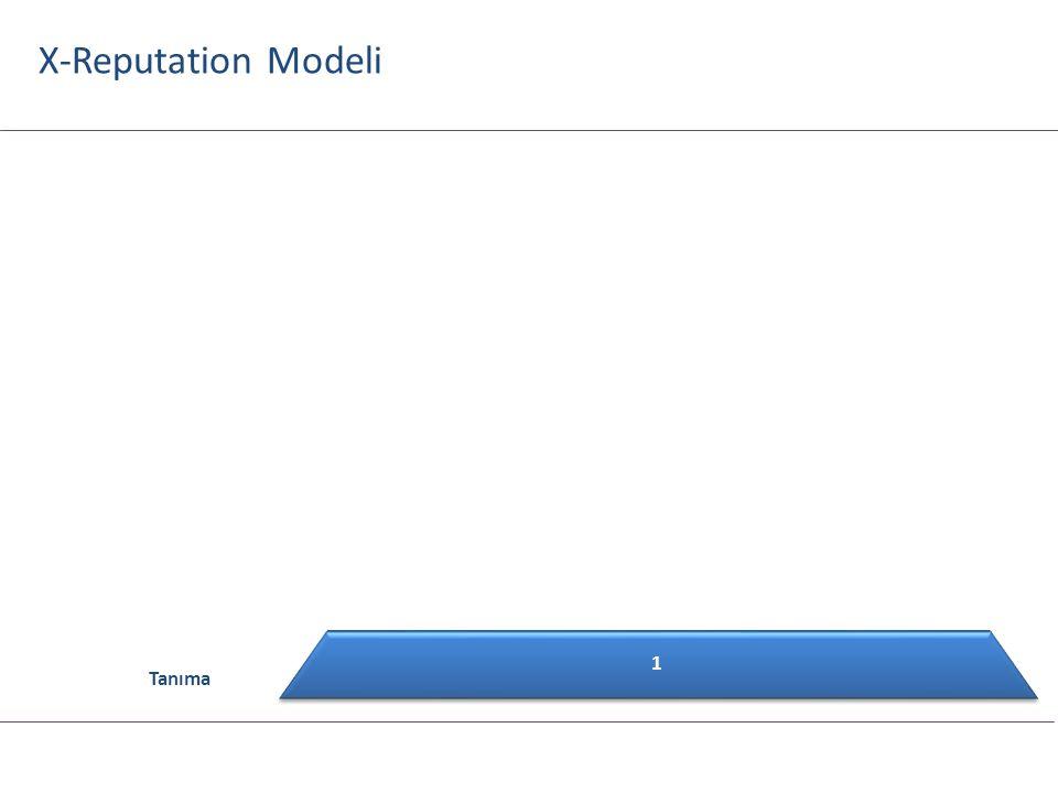 X-Reputation Modeli Gönüldaşlık 8 Elçilik Sadakat % 7 Memnuniyet