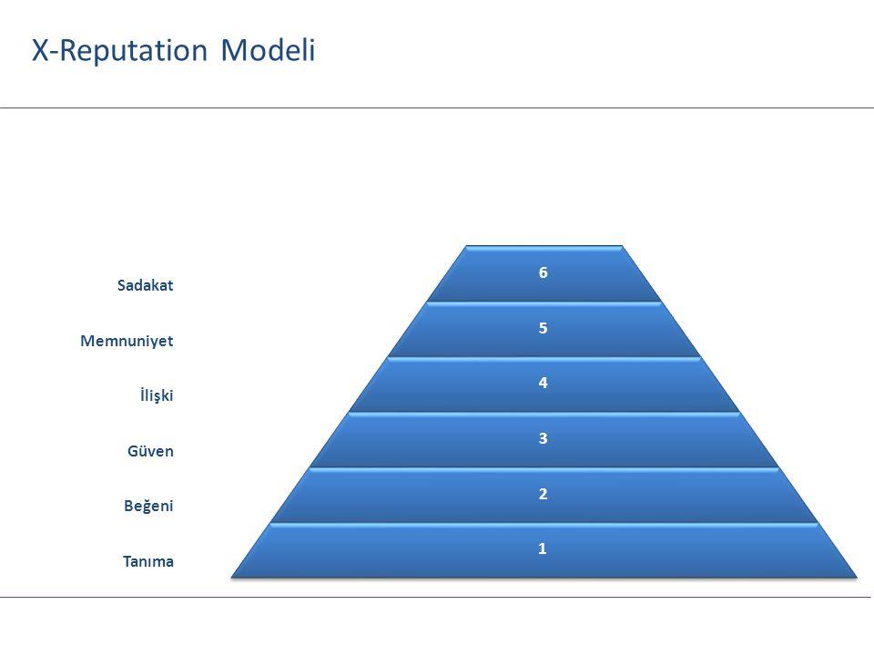 X-Reputation Modeli Gönüldaşlık 8 Elçilik Sadakat 7 Memnuniyet İlişki