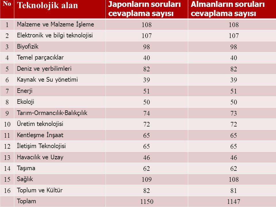 Teknolojik alan Japonların soruları cevaplama sayısı