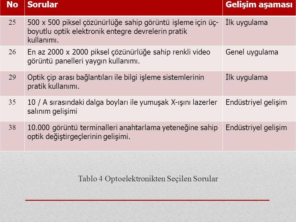 Tablo 4 Optoelektronikten Seçilen Sorular