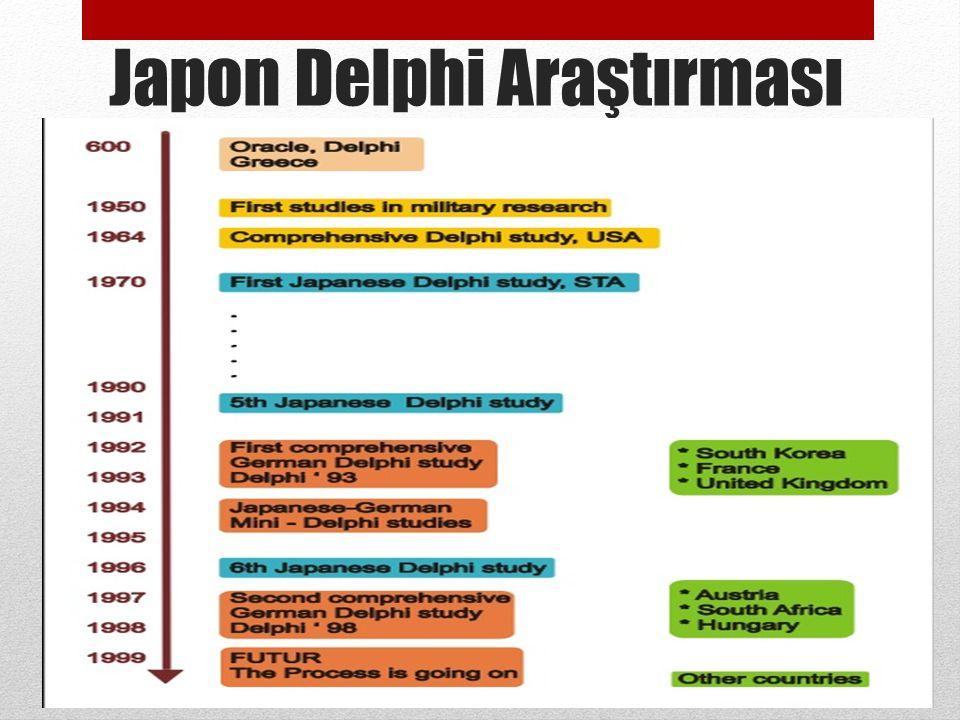 Japon Delphi Araştırması