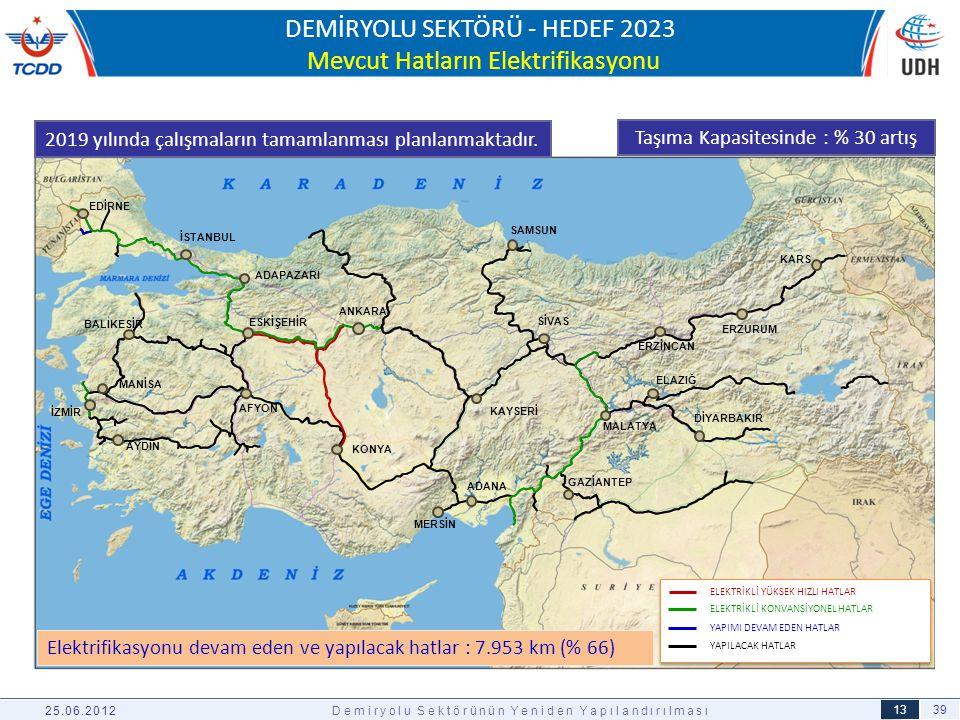 DEMİRYOLU SEKTÖRÜ - HEDEF 2023 Mevcut Hatların Elektrifikasyonu
