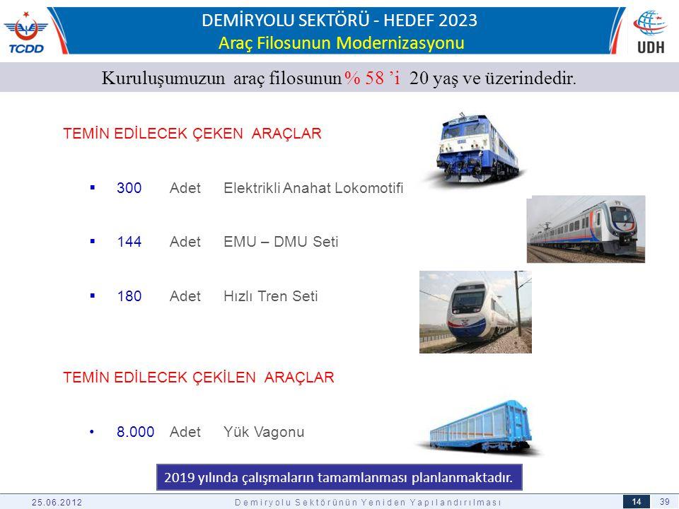DEMİRYOLU SEKTÖRÜ - HEDEF 2023 Araç Filosunun Modernizasyonu