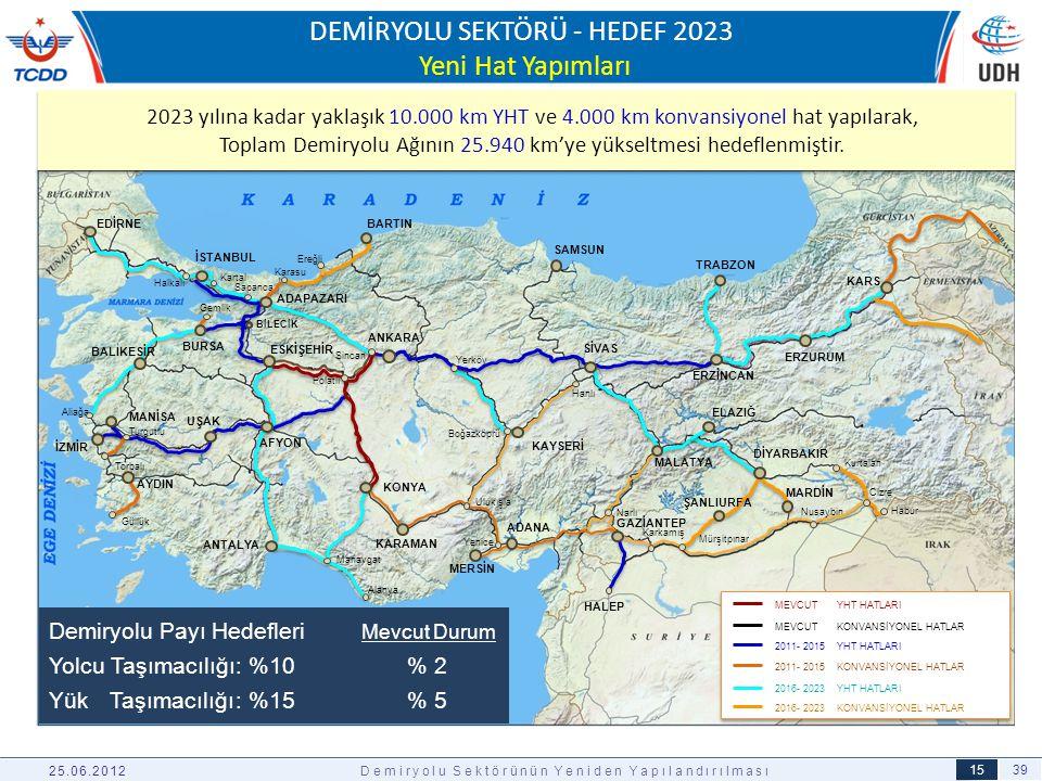 DEMİRYOLU SEKTÖRÜ - HEDEF 2023 Yeni Hat Yapımları