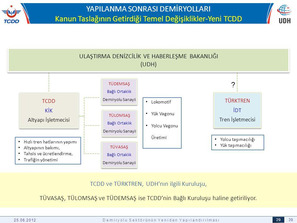 YAPILANMA SONRASI DEMİRYOLLARI Kanun Taslağının Getirdiği Temel Değişiklikler-Yeni TCDD