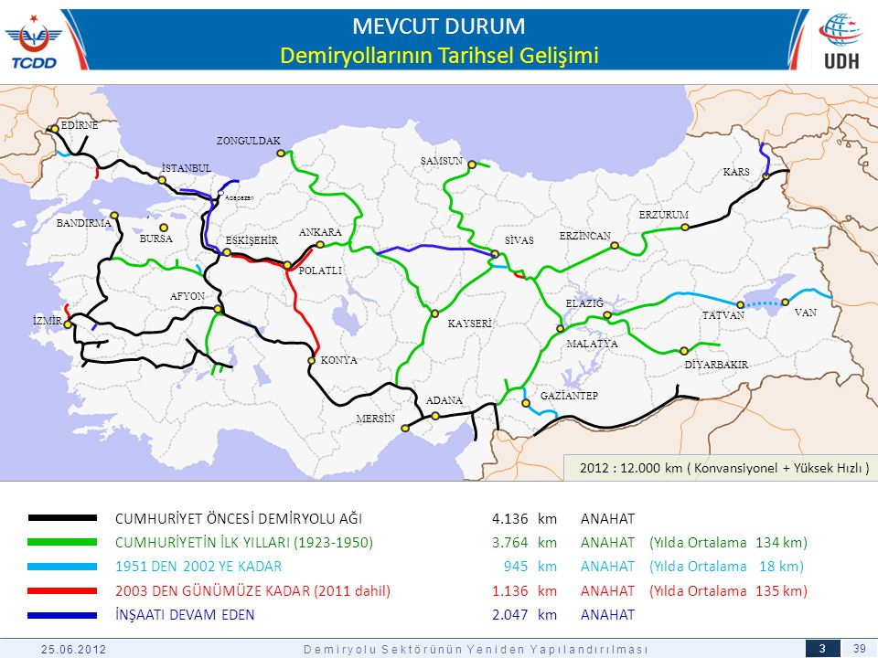 MEVCUT DURUM Demiryollarının Tarihsel Gelişimi