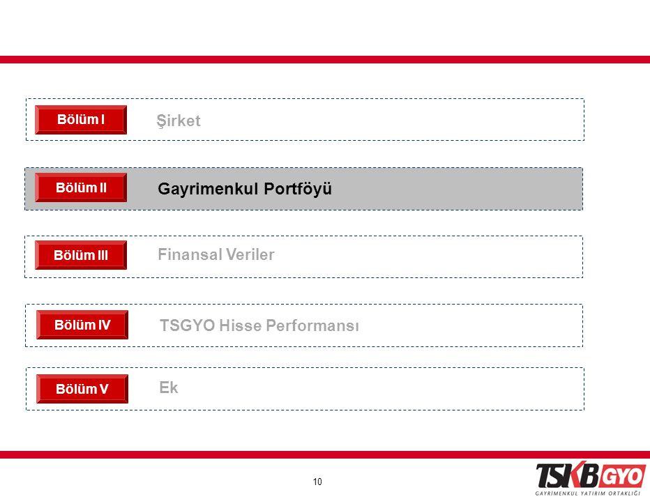 Gayrimenkul Portföyü Şirket Finansal Veriler TSGYO Hisse Performansı