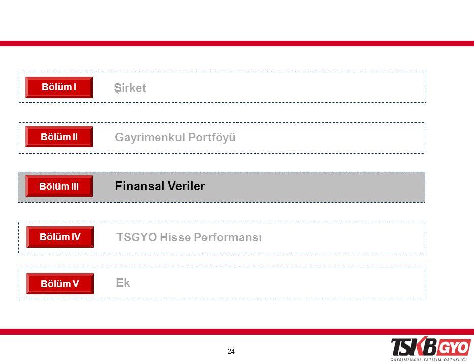 Finansal Veriler Şirket Gayrimenkul Portföyü TSGYO Hisse Performansı