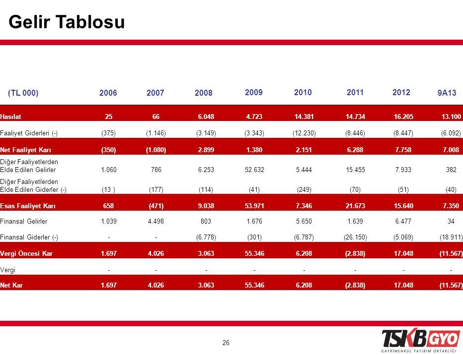 Gelir Tablosu (TL 000) 2006 2007 2008 2009 2010 2011 2012 9A13 Hasılat