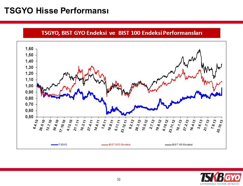TSGYO, BIST GYO Endeksi ve BIST 100 Endeksi Performansları