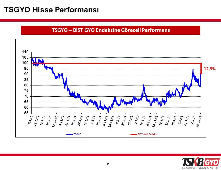 TSGYO – BIST GYO Endeksine Göreceli Performans
