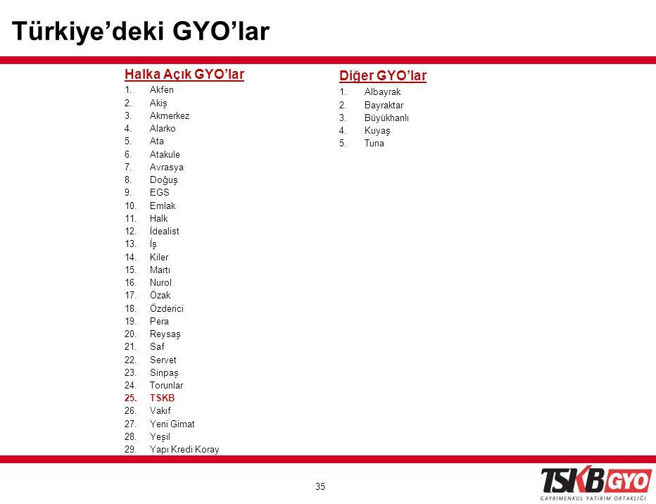 Türkiye'deki GYO'lar Halka Açık GYO'lar Diğer GYO'lar Akfen Albayrak