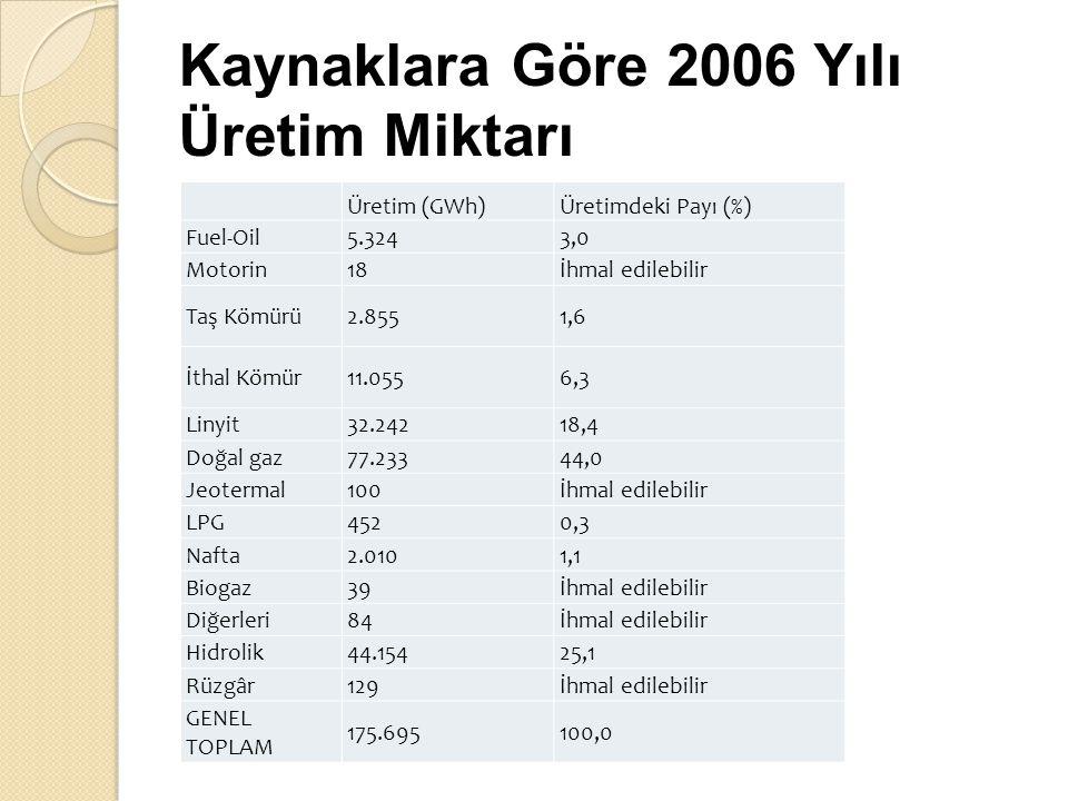 Kaynaklara Göre 2006 Yılı Üretim Miktarı
