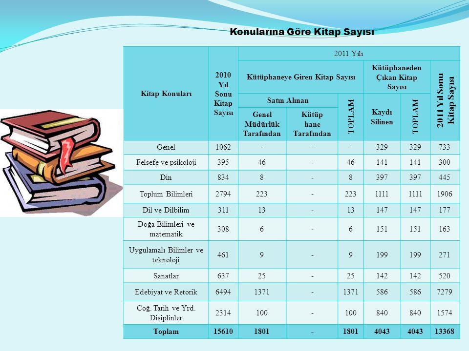 Konularına Göre Kitap Sayısı 2011 Yıl Sonu Kitap Sayısı