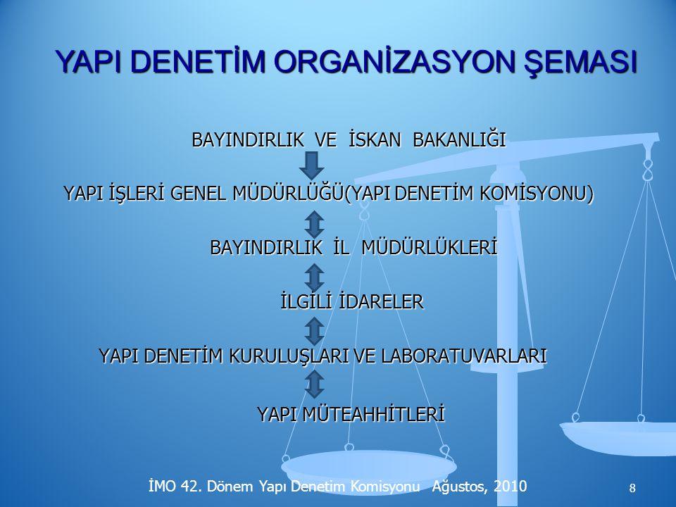 YAPI DENETİM ORGANİZASYON ŞEMASI