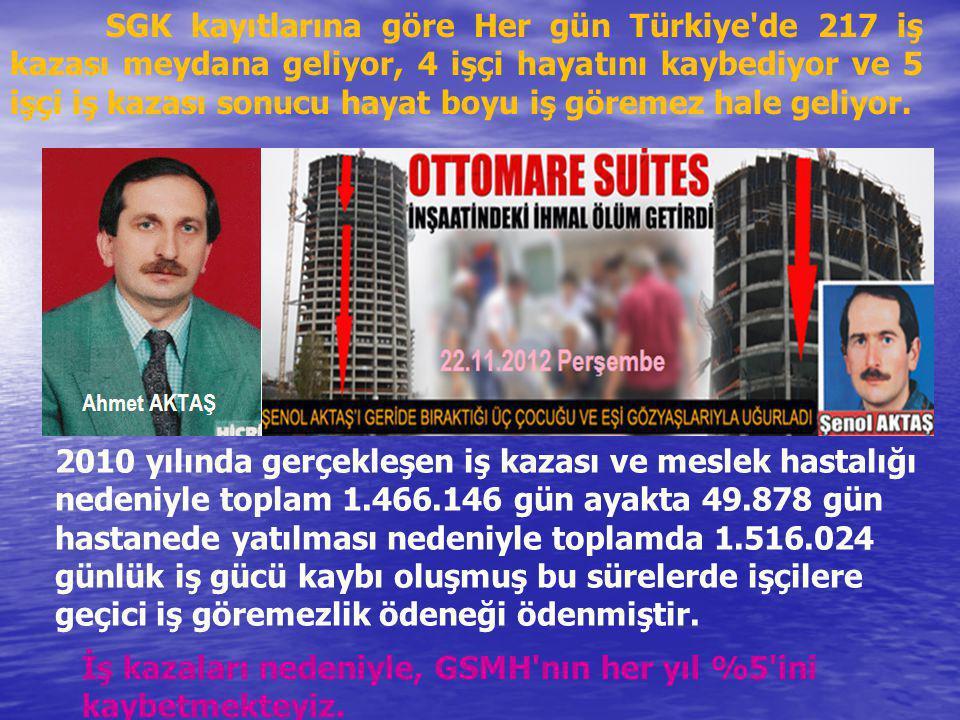 SGK kayıtlarına göre Her gün Türkiye de 217 iş kazası meydana geliyor, 4 işçi hayatını kaybediyor ve 5 işçi iş kazası sonucu hayat boyu iş göremez hale geliyor.