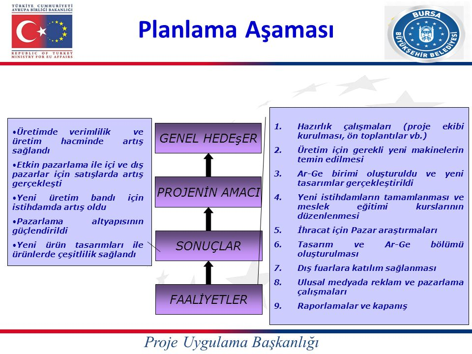 Planlama Aşaması Proje Uygulama Başkanlığı GENEL HEDEşER