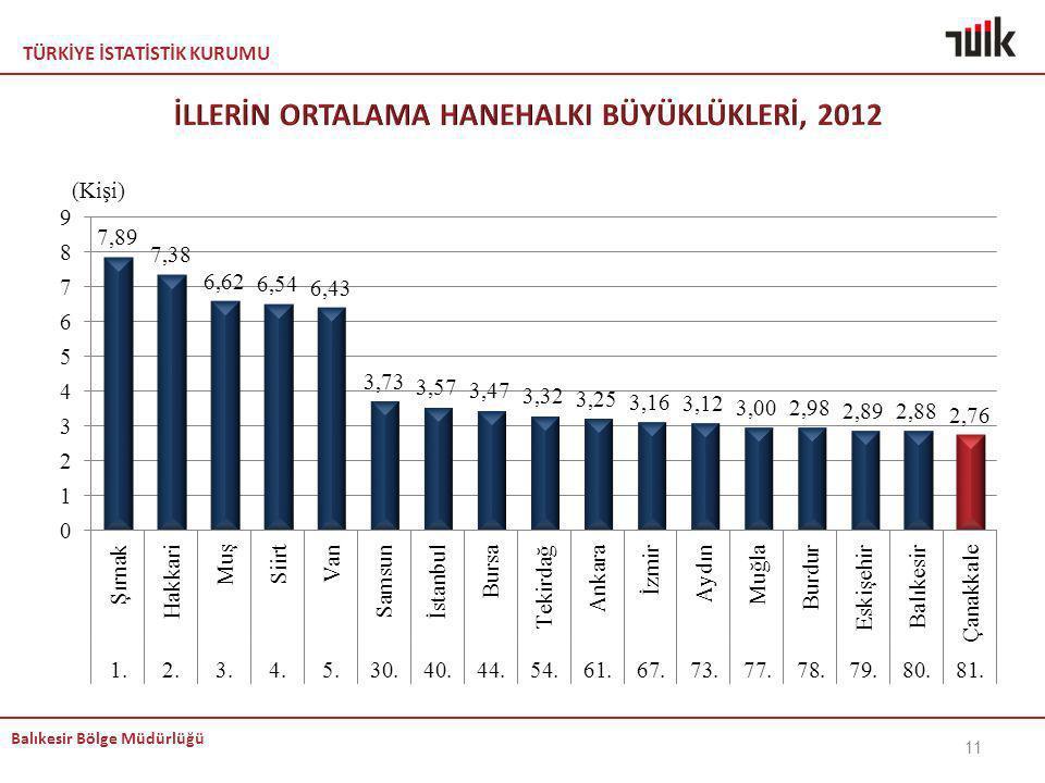 İLLERİN ORTALAMA HANEHALKI BÜYÜKLÜKLERİ, 2012